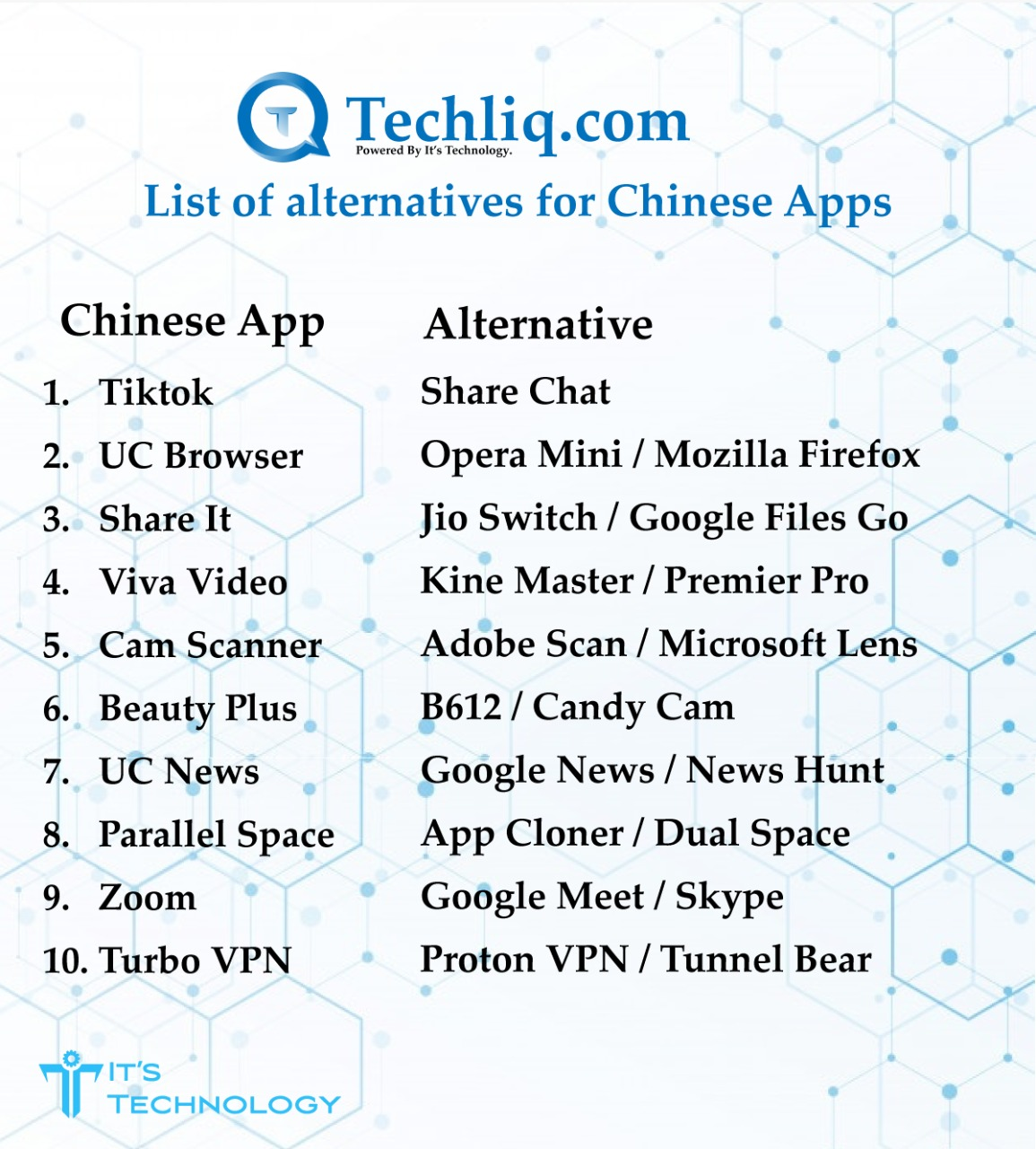 red-flag apps, banned, chinese, apps